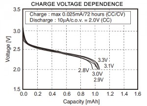 Charge Voltage Dependence