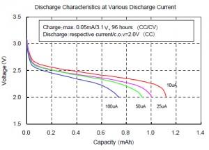 各种放电电流下的放电特性