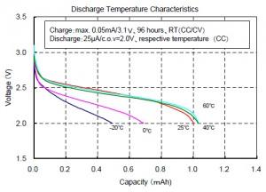 放电温度特性