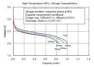 高温(60℃)保存特性