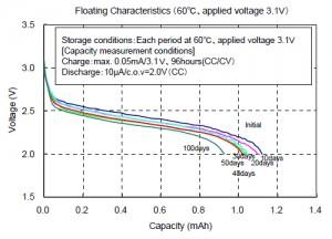 浮动特性(60℃,施加电压3.1V)