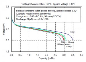 Floating Characteristics (60℃, applied voltage 3.1V)