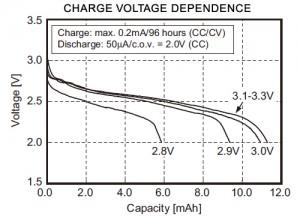 充电电压依赖性