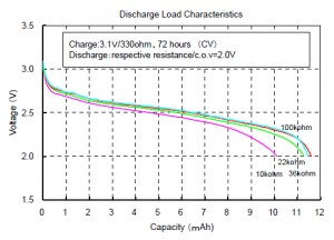 Discharge Load Characteristics