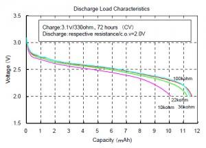 放电负荷特性