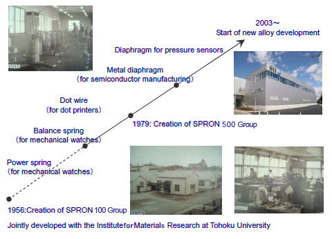 History of Major SPRON Products