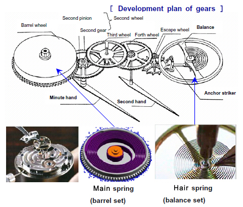 Development plan of gears