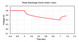 CPX3225A752D_Pulse_dischage_data_1mA_E_150715