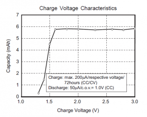 Charge Voltage Characteristics