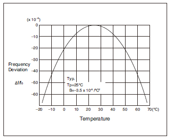 FREQUENCY-TEMPERATURE CURVE
