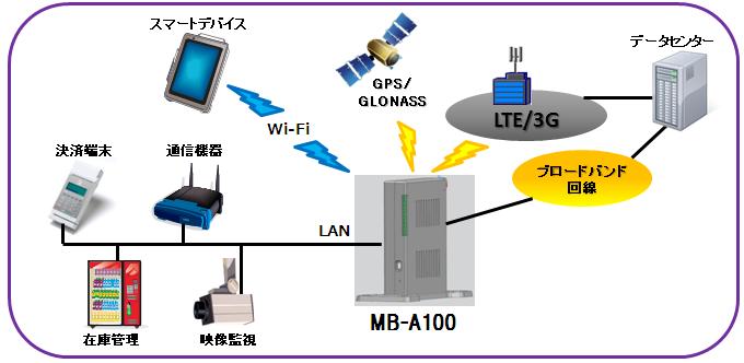 Xi/FOMA/ハイスピード対応 高速データ通信ルータ SkyBridge MB-A100シリーズ 用途例